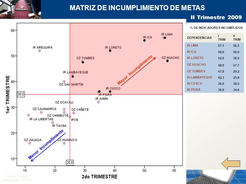 MATRIZ DE INCUMPLIMIENTO DE METAS DEPENDENCIAS I TRIM II TRIM IR LIMA 57.156.5 IR ICA 56.050.0 IR LORETO 52.038.5 OZ HUACHO 48.057.7 OZ TUMBES 47.829.