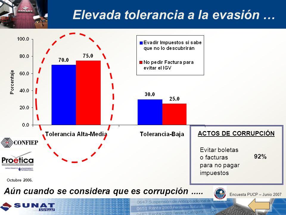 Elevada tolerancia a la evasión … Octubre 2006. Aún cuando se considera que es corrupción..... ACTOS DE CORRUPCIÓN Evitar boletas o facturas para no p