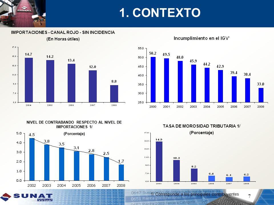 7 1. CONTEXTO NIVEL DE CONTRABANDO RESPECTO AL NIVEL DE IMPORTACIONES 1/ (Porcentaje) IMPORTACIONES - CANAL ROJO - SIN INCIDENCIA (En Horas útiles) TA