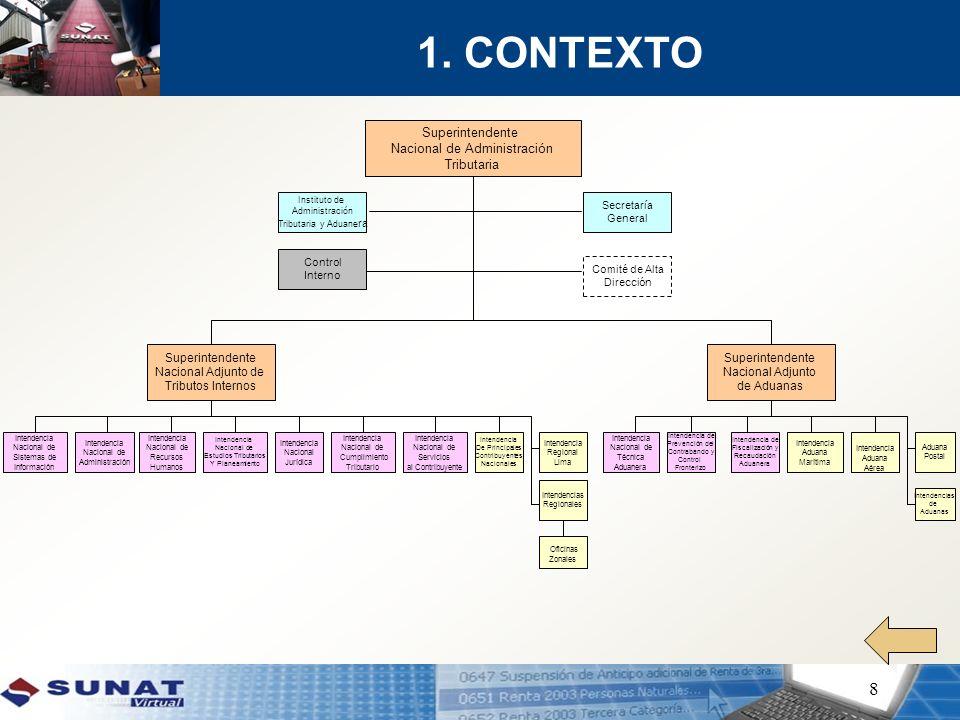 ORGANIZACIÓN Y ROLES COMITE DE ALTA DIRECCION Estudios Económicos Estudios Económicos Negocio Tributos Internos Negocio Tributos Internos Negocio Aduanero Negocio Aduanero Procesos Apoyo Procesos Apoyo INCT-1 INCT-2 INSC-1 INETP-1 INTA-1 IPCCF-1 INFRA-1 INFRA-2 GET-1 GET-2 INRH-1 INJ-1 INSI-1 INA-1 SG-1 INETP-3 IPCN-1 IRL-1 INETP-2 IAMC-1 IAAC-1 SG-1 Equipo de Planificación Equipo Facilitador e Integrador Eq.