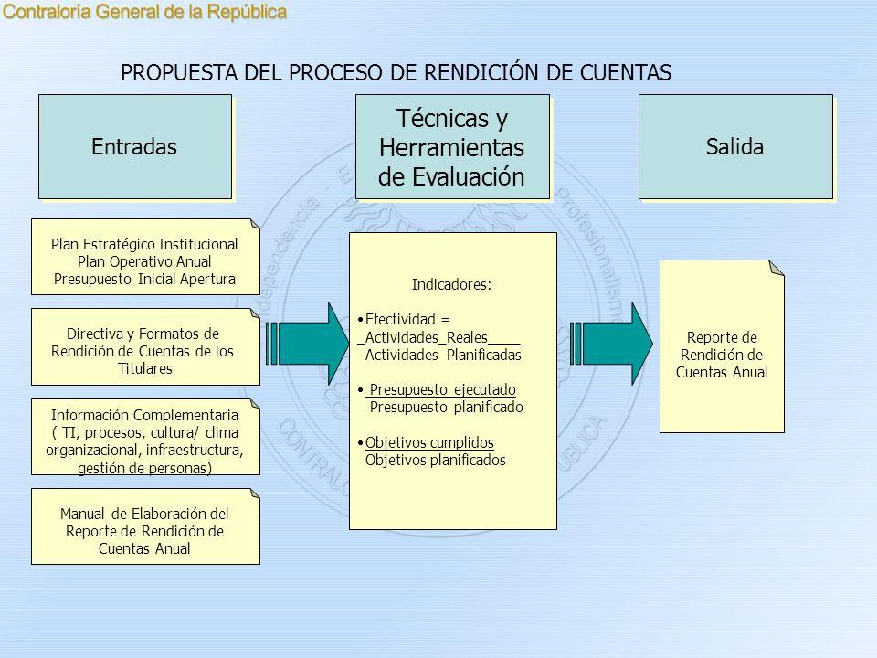 Plan Estratégico Institucional Plan Operativo Anual Presupuesto Inicial Apertura Directiva y Formatos de Rendición de Cuentas de los Titulares Entrada