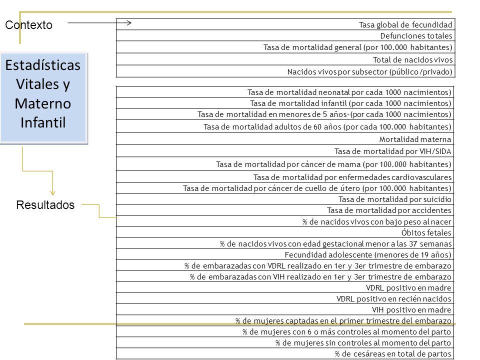 Estadísticas Vitales y Materno Infantil Tasa global de fecundidad Defunciones totales Tasa de mortalidad general (por 100.000 habitantes) Total de nacidos vivos Nacidos vivos por subsector (público/privado) Tasa de mortalidad neonatal por cada 1000 nacimientos) Tasa de mortalidad infantil (por cada 1000 nacimientos) Tasa de mortalidad en menores de 5 años–(por cada 1000 nacimientos) Tasa de mortalidad adultos de 60 años (por cada 100.000 habitantes) Mortalidad materna Tasa de mortalidad por VIH/SIDA Tasa de mortalidad por cáncer de mama (por 100.000 habitantes) Tasa de mortalidad por enfermedades cardiovasculares Tasa de mortalidad por cáncer de cuello de útero (por 100.000 habitantes) Tasa de mortalidad por suicidio Tasa de mortalidad por accidentes % de nacidos vivos con bajo peso al nacer Óbitos fetales % de nacidos vivos con edad gestacional menor a las 37 semanas Fecundidad adolescente (menores de 19 años) % de embarazadas con VDRL realizado en 1er y 3er trimestre de embarazo % de embarazadas con VIH realizado en 1er y 3er trimestre de embarazo VDRL positivo en madre VDRL positivo en recién nacidos VIH positivo en madre % de mujeres captadas en el primer trimestre del embarazo % de mujeres con 6 o más controles al momento del parto % de mujeres sin controles al momento del parto % de cesáreas en total de partos Contexto Resultados