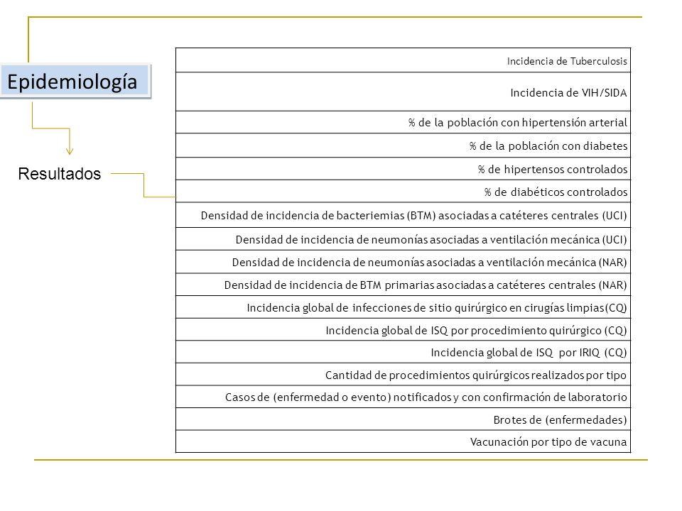 Epidemiología Incidencia de Tuberculosis Incidencia de VIH/SIDA % de la población con hipertensión arterial % de la población con diabetes % de hipertensos controlados % de diabéticos controlados Densidad de incidencia de bacteriemias (BTM) asociadas a catéteres centrales (UCI) Densidad de incidencia de neumonías asociadas a ventilación mecánica (UCI) Densidad de incidencia de neumonías asociadas a ventilación mecánica (NAR) Densidad de incidencia de BTM primarias asociadas a catéteres centrales (NAR) Incidencia global de infecciones de sitio quirúrgico en cirugías limpias(CQ) Incidencia global de ISQ por procedimiento quirúrgico (CQ) Incidencia global de ISQ por IRIQ (CQ) Cantidad de procedimientos quirúrgicos realizados por tipo Casos de (enfermedad o evento) notificados y con confirmación de laboratorio Brotes de (enfermedades) Vacunación por tipo de vacuna Resultados