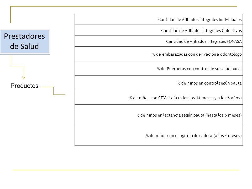 Prestadores de Salud Productos Cantidad de Afiliados Integrales Individuales Cantidad de Afiliados Integrales Colectivos Cantidad de Afiliados Integrales FONASA % de embarazadas con derivación a odontólogo % de Puérperas con control de su salud bucal % de niños en control según pauta % de niños con CEV al día (a los los 14 meses y a los 6 años) % de niños en lactancia según pauta (hasta los 6 meses) % de niños con ecografía de cadera (a los 4 meses)