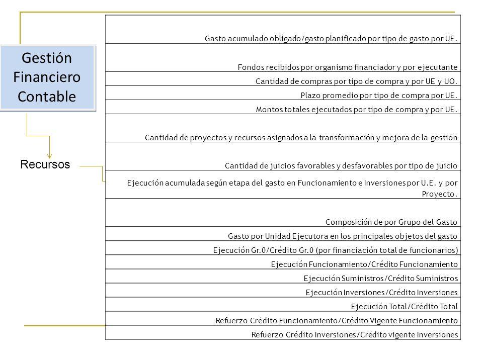 Gestión Financiero Contable Recursos Gasto acumulado obligado/gasto planificado por tipo de gasto por UE.