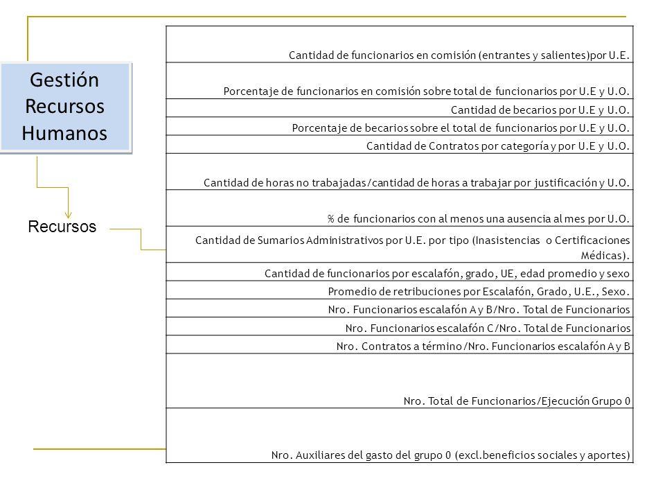 Gestión Recursos Humanos Recursos Cantidad de funcionarios en comisión (entrantes y salientes)por U.E.