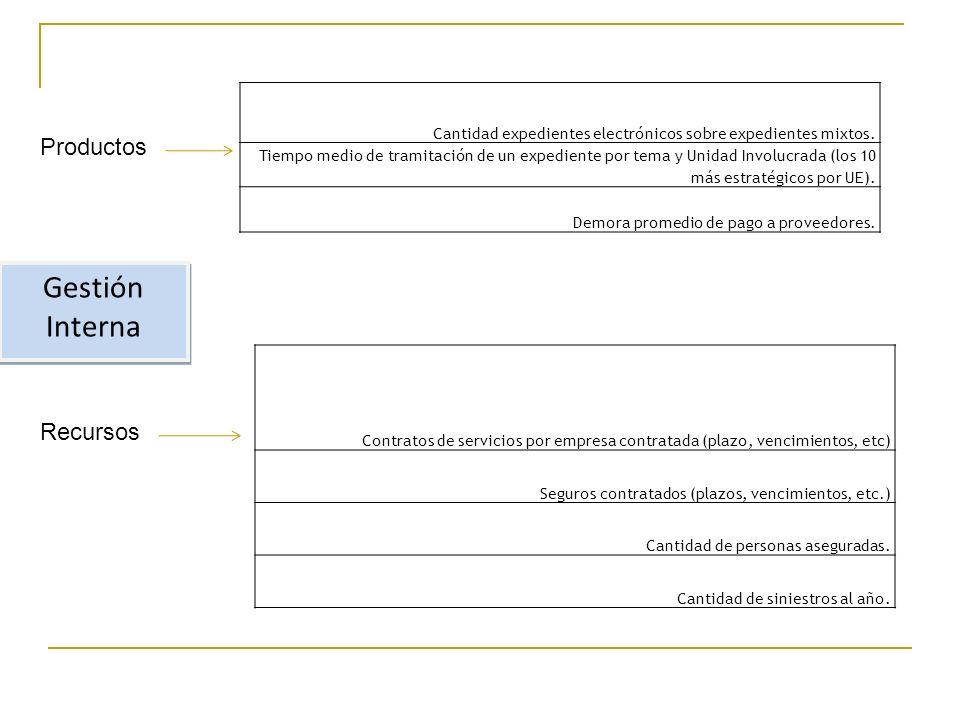 Gestión Interna Recursos Cantidad expedientes electrónicos sobre expedientes mixtos.