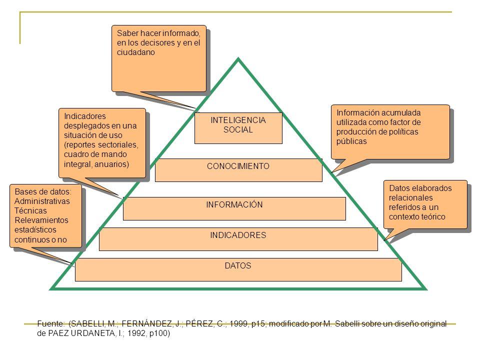 DATOS INDICADORES INFORMACIÓN CONOCIMIENTO INTELIGENCIA SOCIAL Fuente: (SABELLI, M.; FERNÁNDEZ, J.; PÉREZ, C.; 1999, p15; modificado por M.