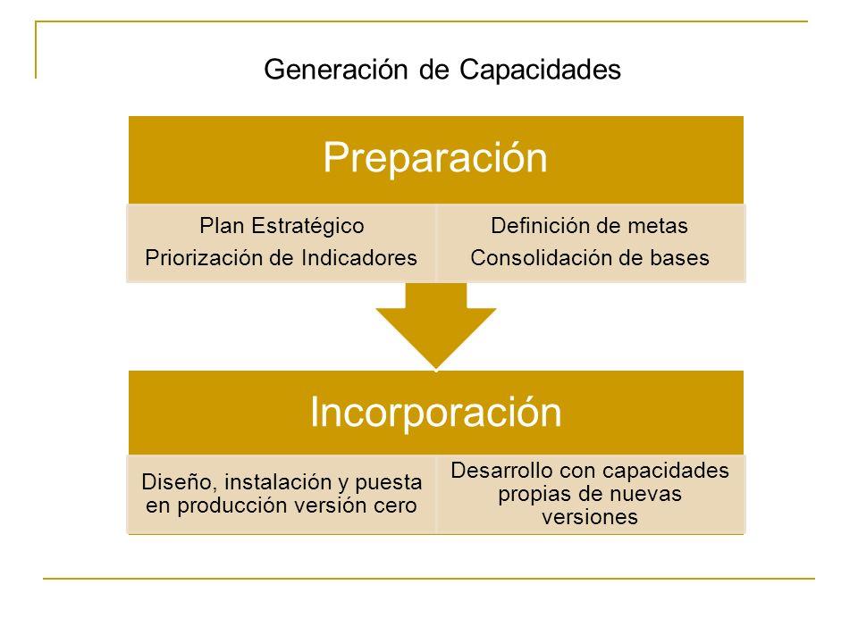 Generación de Capacidades Incorporación Diseño, instalación y puesta en producción versión cero Desarrollo con capacidades propias de nuevas versiones Preparación Plan Estratégico Priorización de Indicadores Definición de metas Consolidación de bases