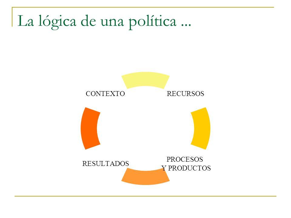 La lógica de una política... RECURSOS PROCESOS Y PRODUCTOS RESULTADOS CONTEXTO