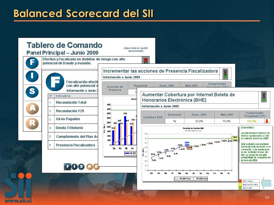 13 Balanced Scorecard del SII