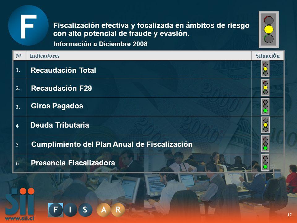 17 S F Fiscalización efectiva y focalizada en ámbitos de riesgo con alto potencial de fraude y evasión. N°Indicadores Situaci ó n 1. 2. 3. 4 5 6 Infor