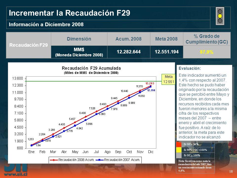 18 Incrementar la Recaudación F29 Información a Diciembre 2008 Recaudación F29 DimensiónAcum. 2008Meta 2008 % Grado de Cumplimiento (GC) MM$ (Moneda D