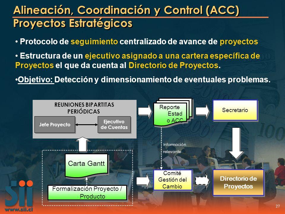 27 Alineación, Coordinación y Control (ACC) Proyectos Estratégicos Protocolo de seguimiento centralizado de avance de proyectos Estructura de un ejecu