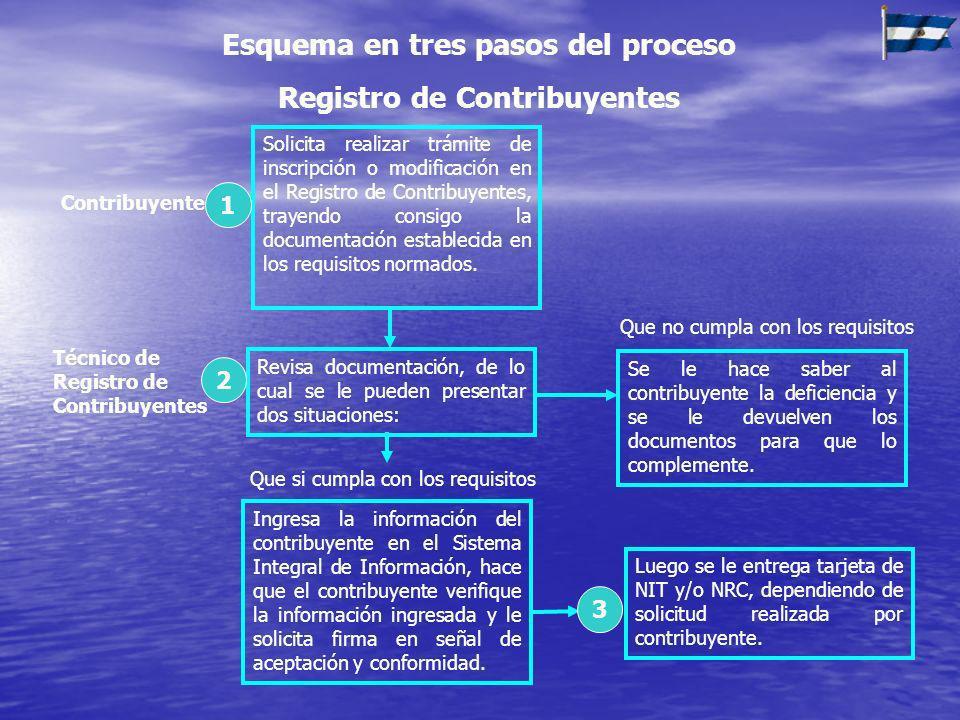 Contribuyente Solicita realizar trámite de inscripción o modificación en el Registro de Contribuyentes, trayendo consigo la documentación establecida