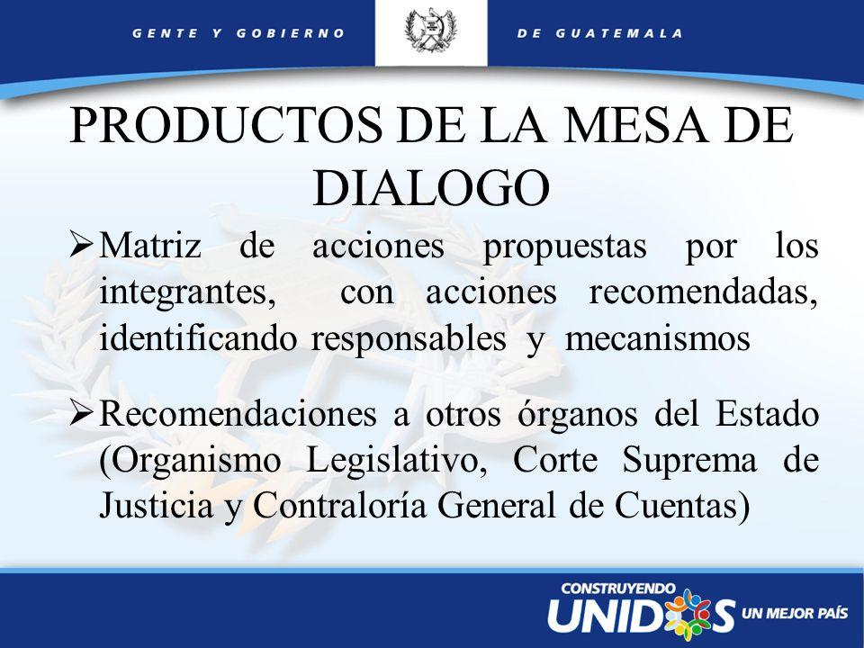 PRODUCTOS DE LA MESA DE DIALOGO Matriz de acciones propuestas por los integrantes, con acciones recomendadas, identificando responsables y mecanismos