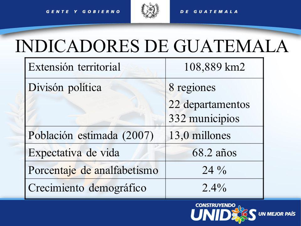 INDICADORES DE GUATEMALA Extensión territorial108,889 km2 Divisón política8 regiones 22 departamentos 332 municipios Población estimada (2007)13,0 mil