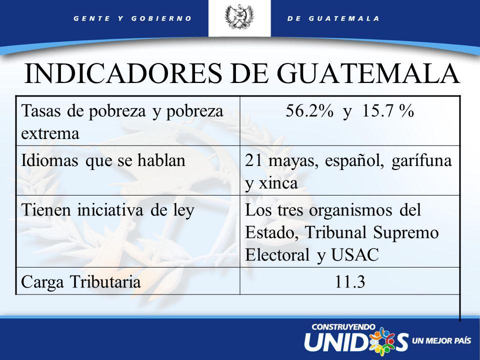 INDICADORES DE GUATEMALA Tasas de pobreza y pobreza extrema 56.2% y 15.7 % Idiomas que se hablan21 mayas, español, garífuna y xinca Tienen iniciativa