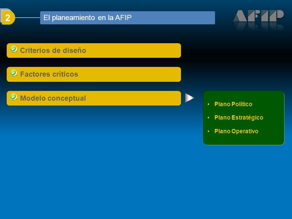 2 El planeamiento en la AFIP Plano Político Plano Estratégico Plano Operativo Criterios de diseño Factores críticos Modelo conceptual