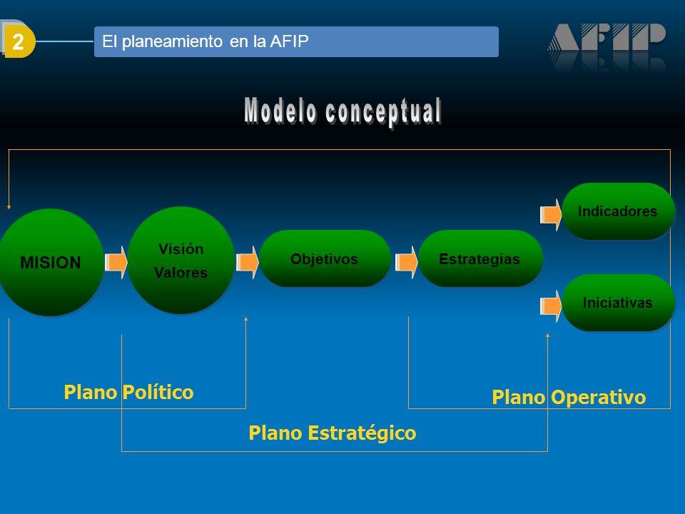 Objetivos Estrategias Plano Estratégico Visión Valores MISION Plano Político Iniciativas Indicadores Plano Operativo 2 El planeamiento en la AFIP