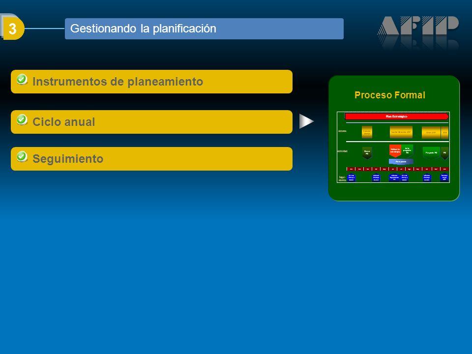 Instrumentos de planeamiento Ciclo anual Seguimiento 3 Gestionando la planificación Proceso Formal