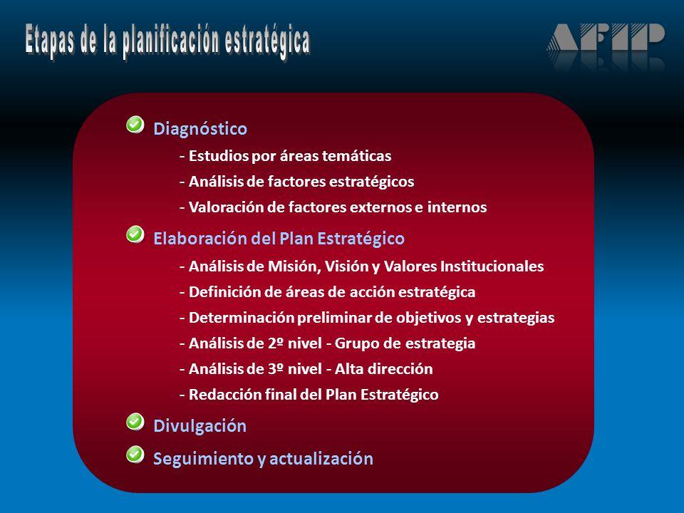 Diagnóstico - Estudios por áreas temáticas - Análisis de factores estratégicos - Valoración de factores externos e internos Elaboración del Plan Estratégico - Análisis de Misión, Visión y Valores Institucionales - Definición de áreas de acción estratégica - Determinación preliminar de objetivos y estrategias - Análisis de 2º nivel - Grupo de estrategia - Análisis de 3º nivel - Alta dirección - Redacción final del Plan Estratégico Divulgación Seguimiento y actualización