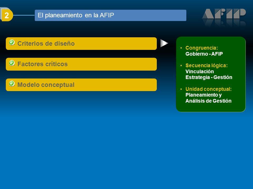 2 Congruencia: Gobierno - AFIP Secuencia lógica: Vinculación Estrategia - Gestión Unidad conceptual: Planeamiento y Análisis de Gestión Criterios de diseño Factores críticos Modelo conceptual