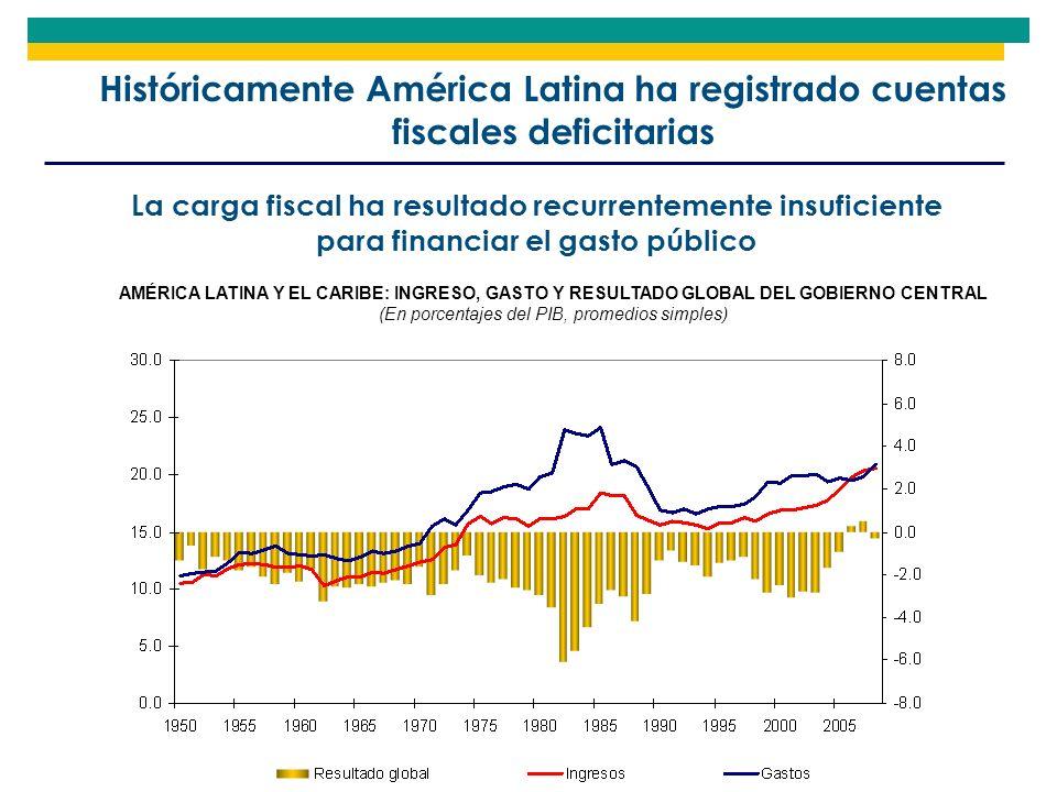 La carga fiscal ha resultado recurrentemente insuficiente para financiar el gasto público AMÉRICA LATINA Y EL CARIBE: INGRESO, GASTO Y RESULTADO GLOBA