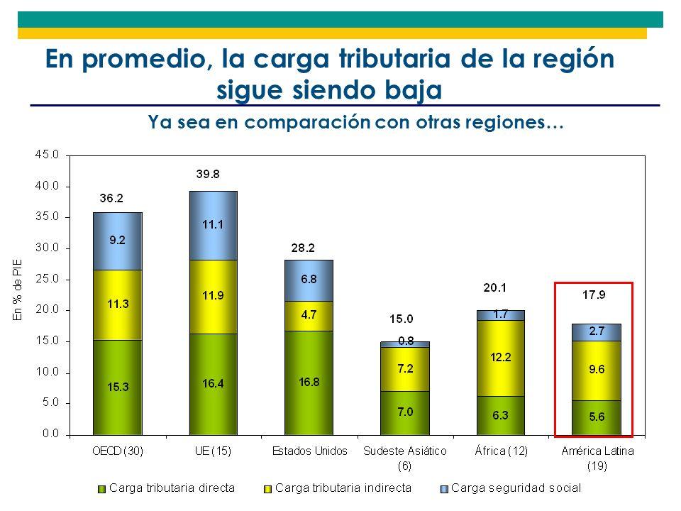 En promedio, la carga tributaria de la región sigue siendo baja Ya sea en comparación con otras regiones…