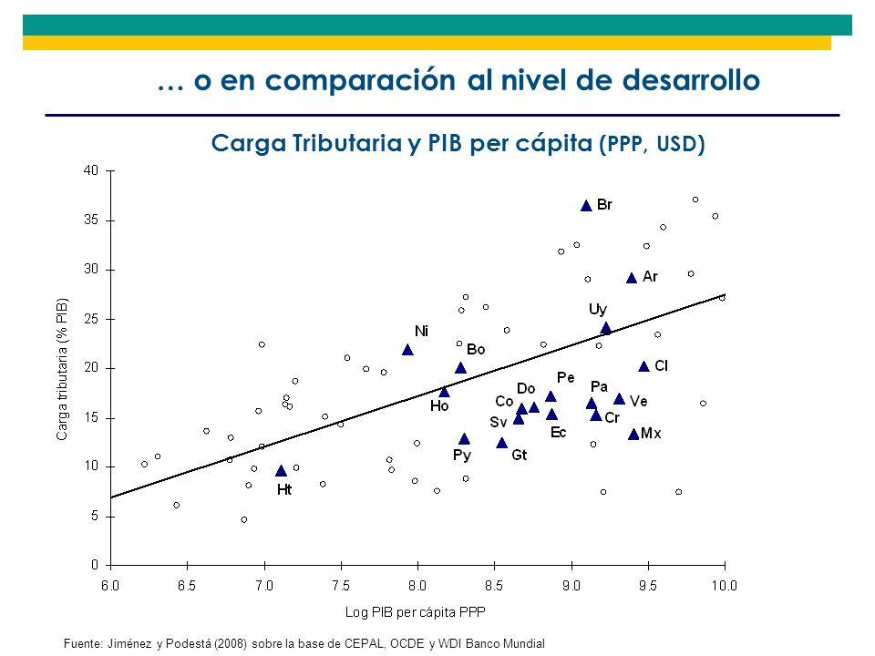 … o en comparación al nivel de desarrollo Fuente: Jiménez y Podestá (2008) sobre la base de CEPAL, OCDE y WDI Banco Mundial Carga Tributaria y PIB per