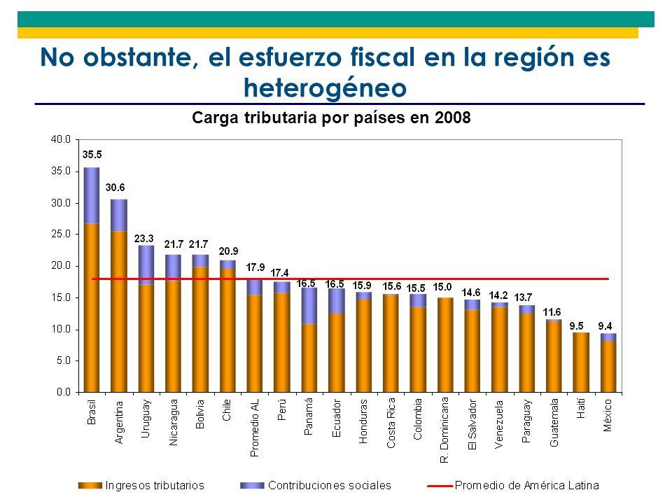 No obstante, el esfuerzo fiscal en la región es heterogéneo Carga tributaria por países en 2008