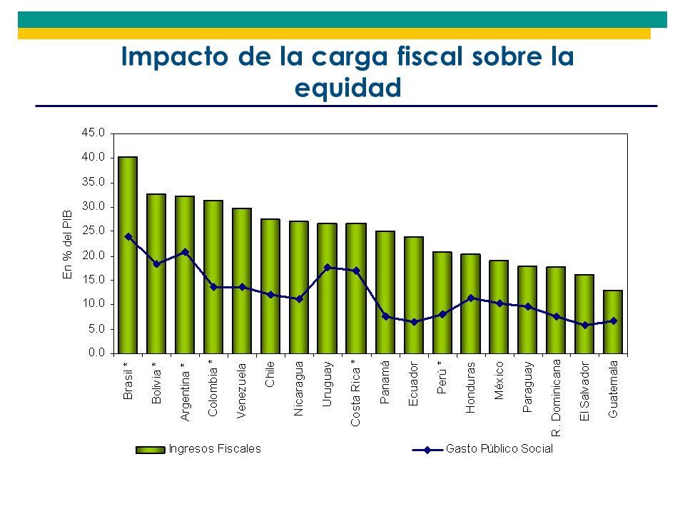 Impacto de la carga fiscal sobre la equidad