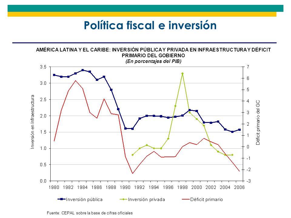 Política fiscal e inversión AMÉRICA LATINA Y EL CARIBE: INVERSIÓN PÚBLICA Y PRIVADA EN INFRAESTRUCTURA Y DÉFICIT PRIMARIO DEL GOBIERNO (En porcentajes
