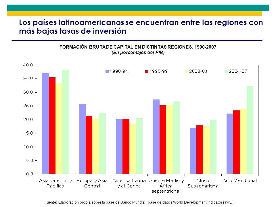 Los países latinoamericanos se encuentran entre las regiones con más bajas tasas de inversión FORMACIÓN BRUTA DE CAPITAL EN DISTINTAS REGIONES. 1990-2