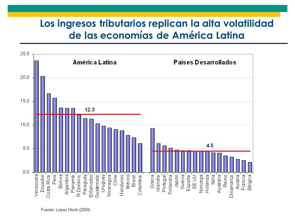 Los ingresos tributarios replican la alta volatilidad de las economías de América Latina Fuente: López Monti (2009)