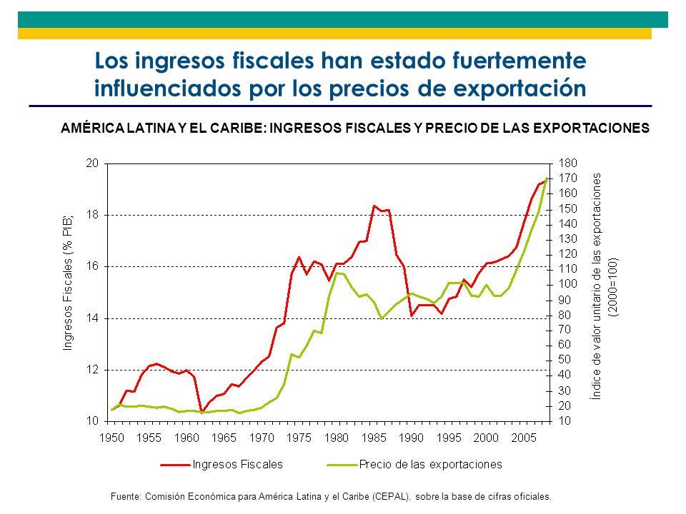 Los ingresos fiscales han estado fuertemente influenciados por los precios de exportación Fuente: Comisión Económica para América Latina y el Caribe (