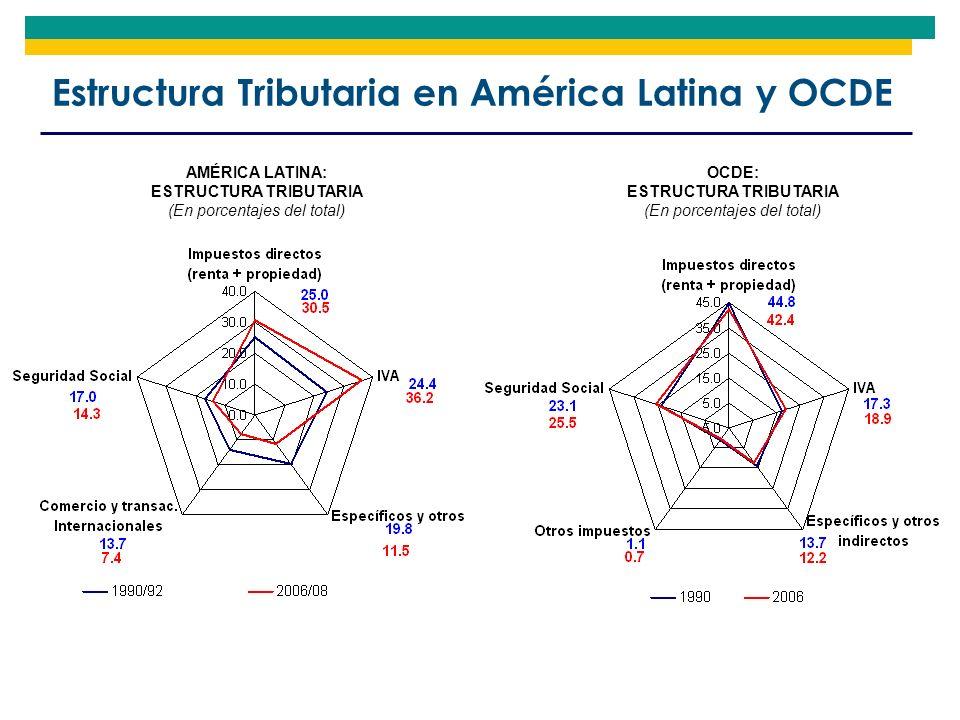 Estructura Tributaria en América Latina y OCDE AMÉRICA LATINA: ESTRUCTURA TRIBUTARIA (En porcentajes del total) OCDE: ESTRUCTURA TRIBUTARIA (En porcen