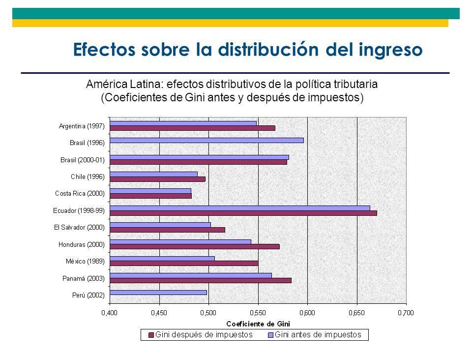 Efectos sobre la distribución del ingreso América Latina: efectos distributivos de la política tributaria (Coeficientes de Gini antes y después de imp