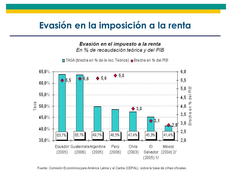 Evasión en la imposición a la renta Fuente: Comisión Económica para América Latina y el Caribe (CEPAL), sobre la base de cifras oficiales. Evasión en