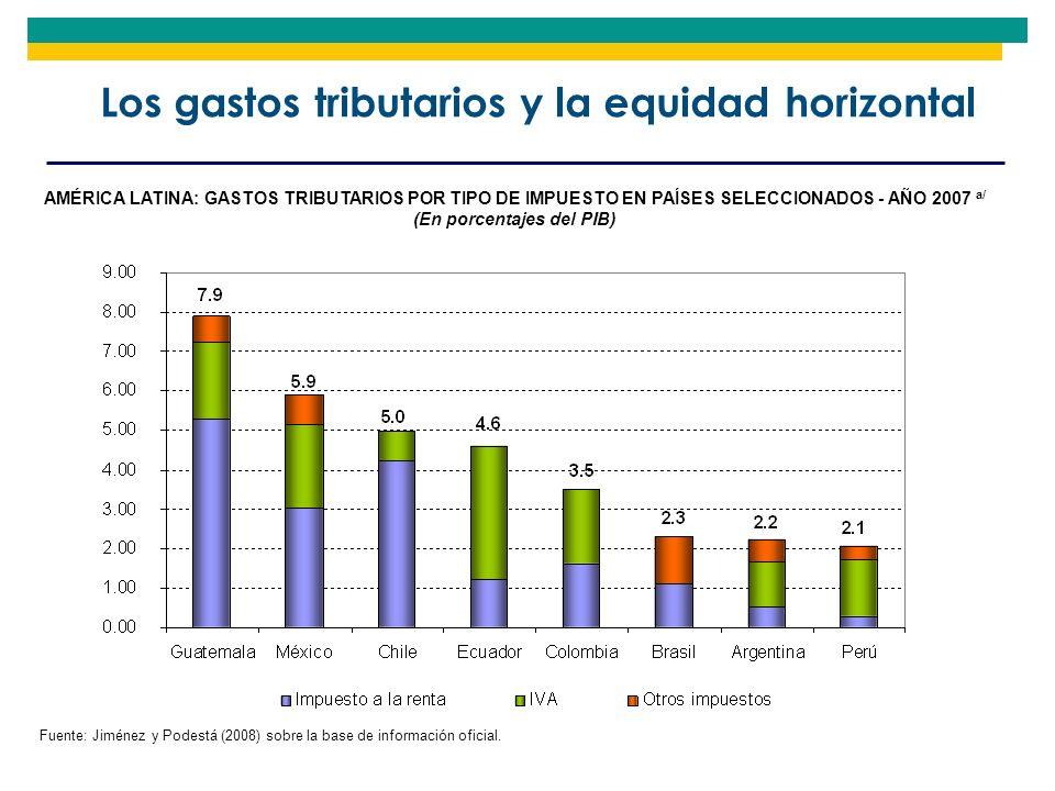 Los gastos tributarios y la equidad horizontal Fuente: Jiménez y Podestá (2008) sobre la base de información oficial. AMÉRICA LATINA: GASTOS TRIBUTARI