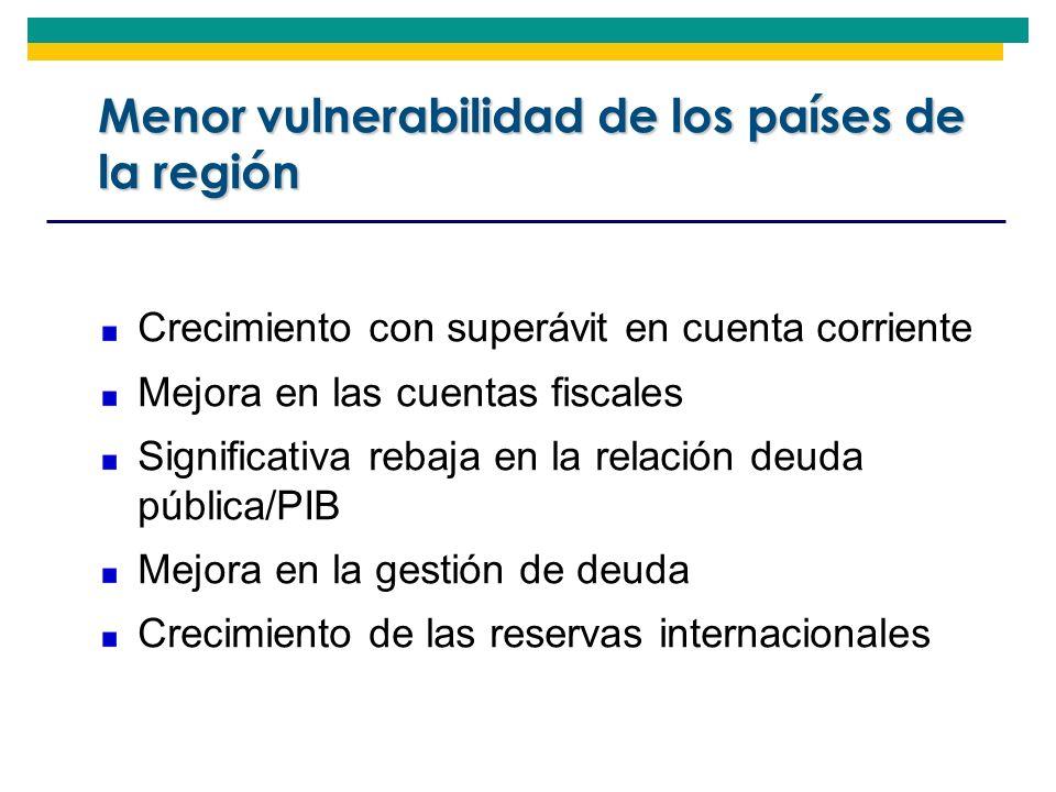 Menor vulnerabilidad de los países de la región Crecimiento con superávit en cuenta corriente Mejora en las cuentas fiscales Significativa rebaja en l