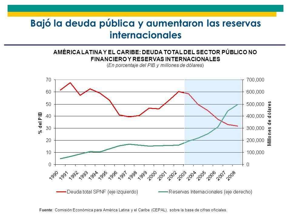 Bajó la deuda pública y aumentaron las reservas internacionales AMÉRICA LATINA Y EL CARIBE: DEUDA TOTAL DEL SECTOR PÚBLICO NO FINANCIERO Y RESERVAS IN
