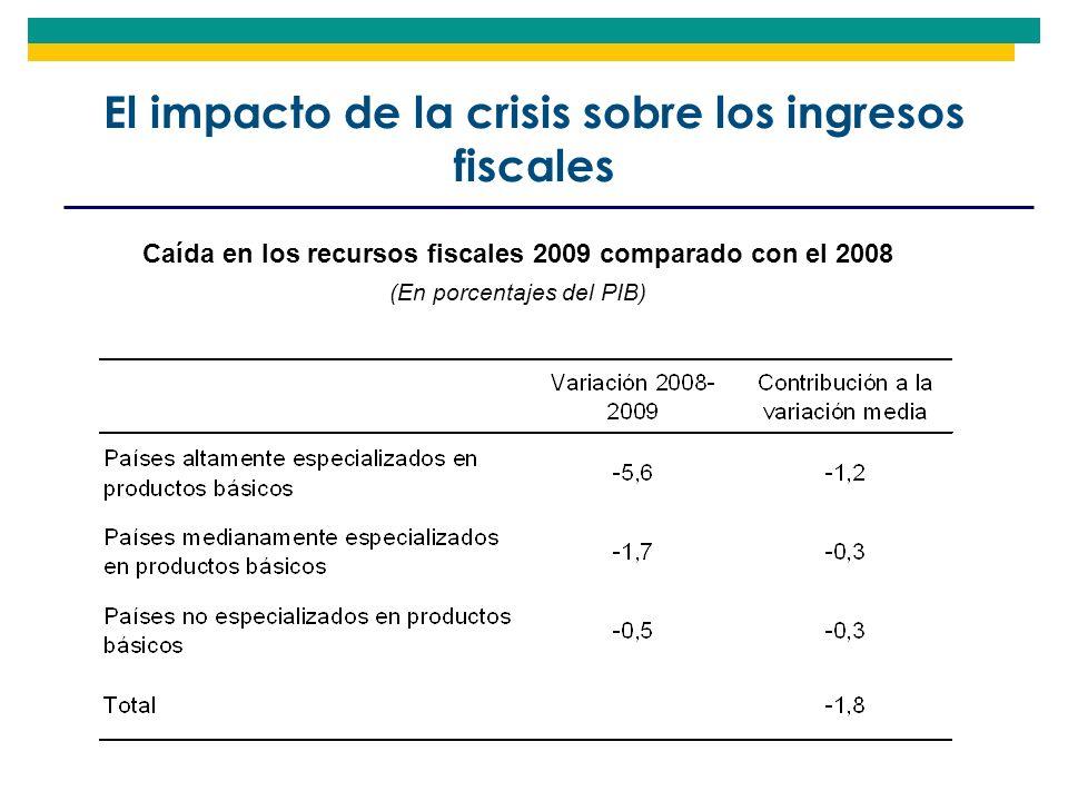 El impacto de la crisis sobre los ingresos fiscales Caída en los recursos fiscales 2009 comparado con el 2008 (En porcentajes del PIB)