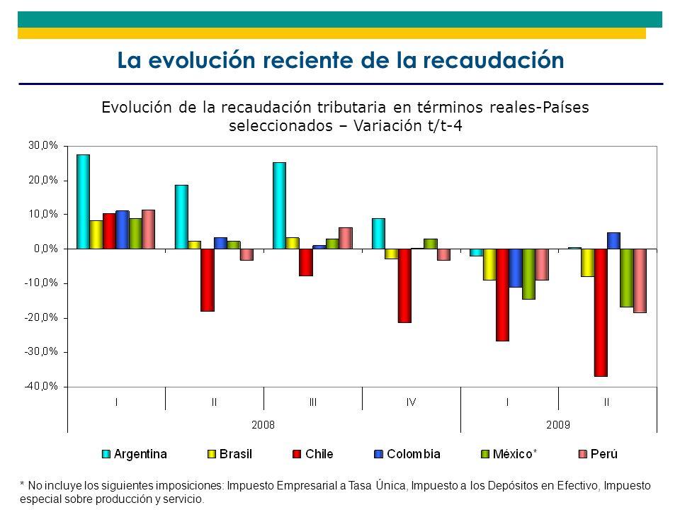 La evolución reciente de la recaudación Evolución de la recaudación tributaria en términos reales-Países seleccionados – Variación t/t-4 * No incluye
