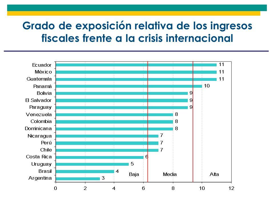 Grado de exposición relativa de los ingresos fiscales frente a la crisis internacional