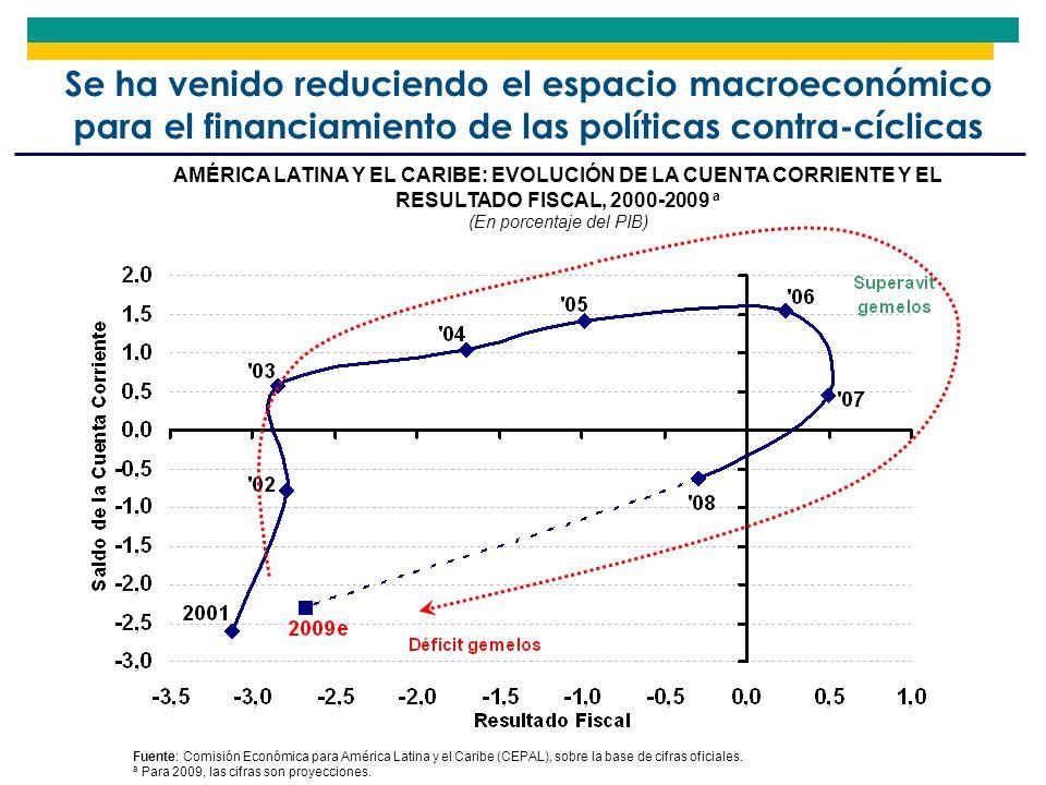 Se ha venido reduciendo el espacio macroeconómico para el financiamiento de las políticas contra-cíclicas AMÉRICA LATINA Y EL CARIBE: EVOLUCIÓN DE LA