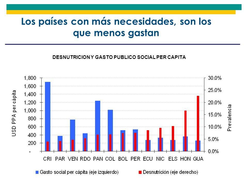 Los países con más necesidades, son los que menos gastan DESNUTRICION Y GASTO PUBLICO SOCIAL PER CAPITA