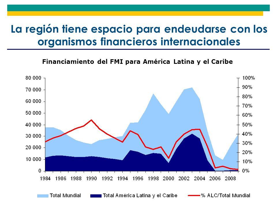 La región tiene espacio para endeudarse con los organismos financieros internacionales Financiamiento del FMI para América Latina y el Caribe
