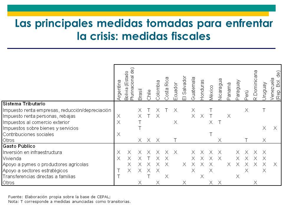 Las principales medidas tomadas para enfrentar la crisis: medidas fiscales Fuente: Elaboración propia sobre la base de CEPAL; Nota: T corresponde a me