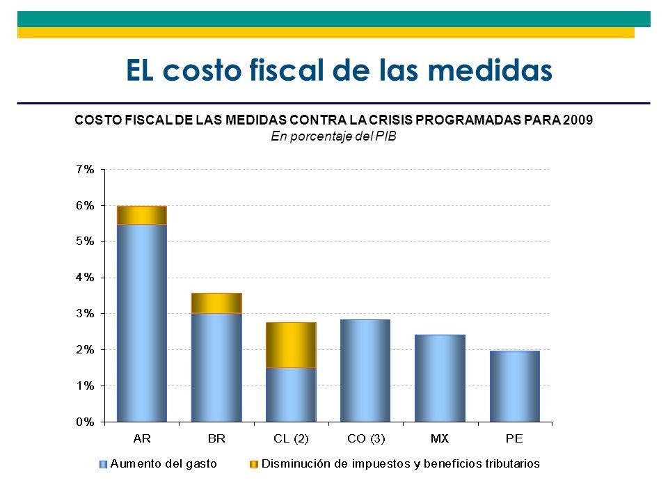 EL costo fiscal de las medidas COSTO FISCAL DE LAS MEDIDAS CONTRA LA CRISIS PROGRAMADAS PARA 2009 En porcentaje del PIB